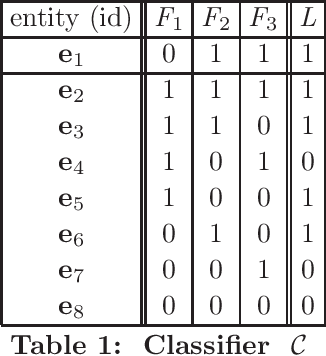 Figure 1 for Declarative Approaches to Counterfactual Explanations for Classification