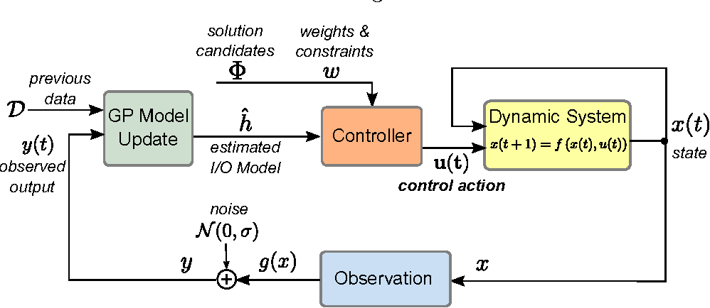 Figure 2 for Dual Control with Active Learning using Gaussian Process Regression