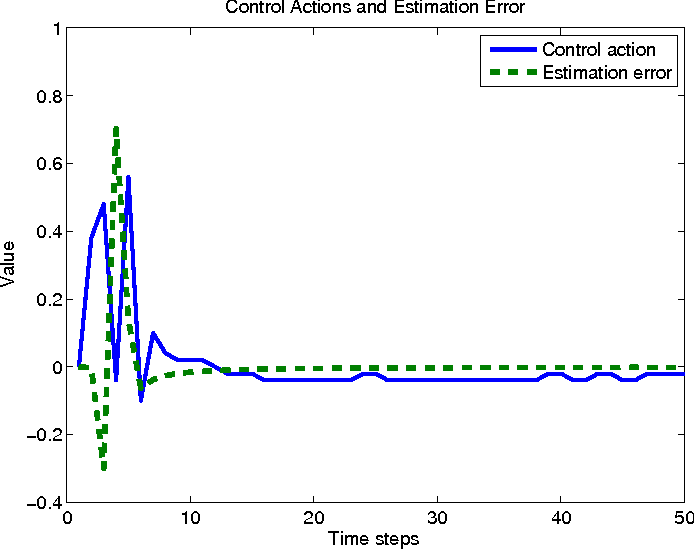 Figure 4 for Dual Control with Active Learning using Gaussian Process Regression