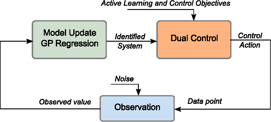 Figure 1 for Dual Control with Active Learning using Gaussian Process Regression