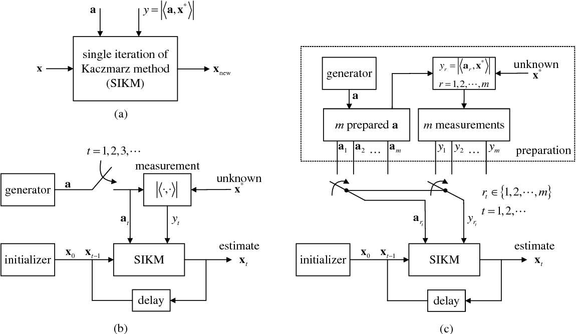 Figure 1 for Linear Convergence of An Iterative Phase Retrieval Algorithm with Data Reuse