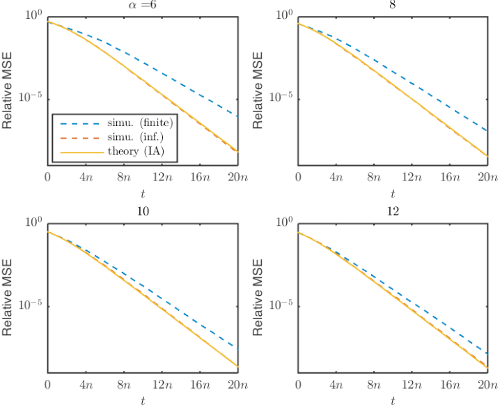 Figure 2 for Linear Convergence of An Iterative Phase Retrieval Algorithm with Data Reuse