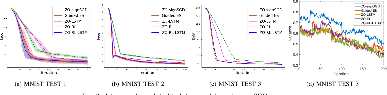 Figure 3 for Learning Sampling Policy for Faster Derivative Free Optimization