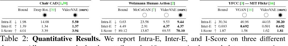 Figure 4 for Probabilistic Video Generation using Holistic Attribute Control