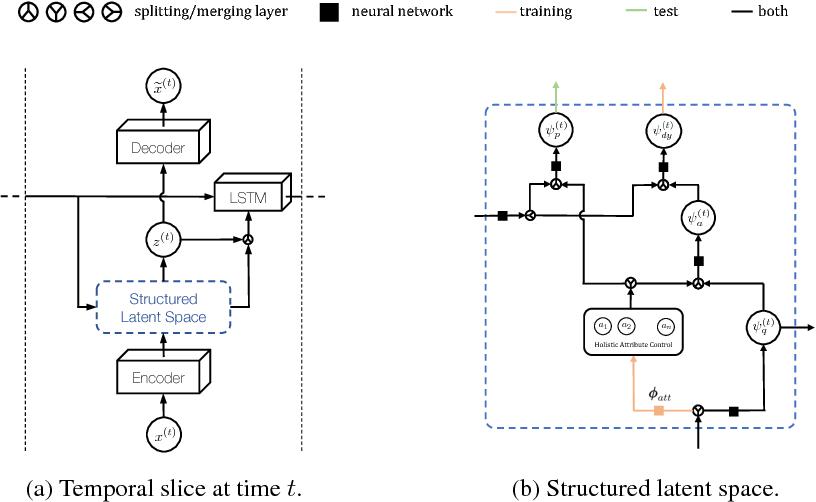 Figure 3 for Probabilistic Video Generation using Holistic Attribute Control