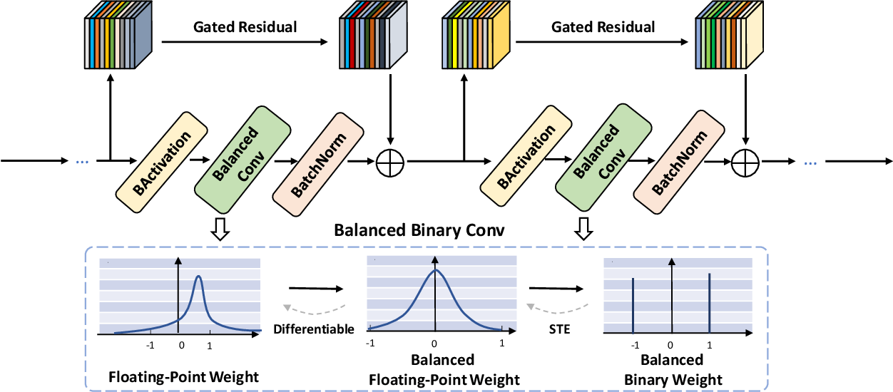Figure 1 for Balanced Binary Neural Networks with Gated Residual