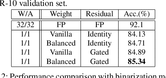 Figure 2 for Balanced Binary Neural Networks with Gated Residual