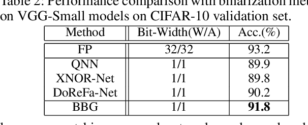 Figure 4 for Balanced Binary Neural Networks with Gated Residual