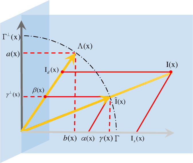 Figure 3 for Fast and High Quality Highlight Removal from A Single Image
