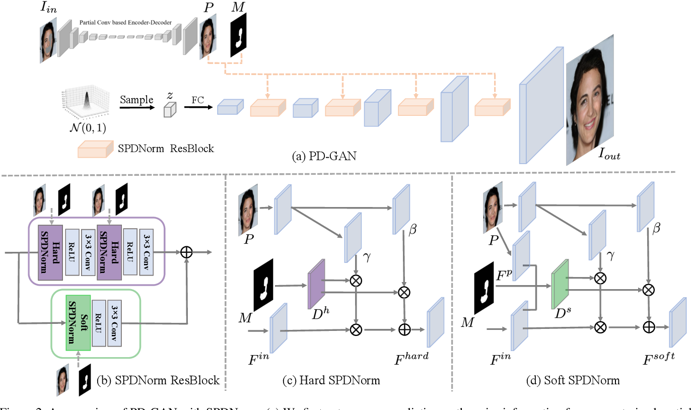 Figure 2 for PD-GAN: Probabilistic Diverse GAN for Image Inpainting