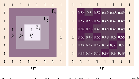 Figure 3 for PD-GAN: Probabilistic Diverse GAN for Image Inpainting