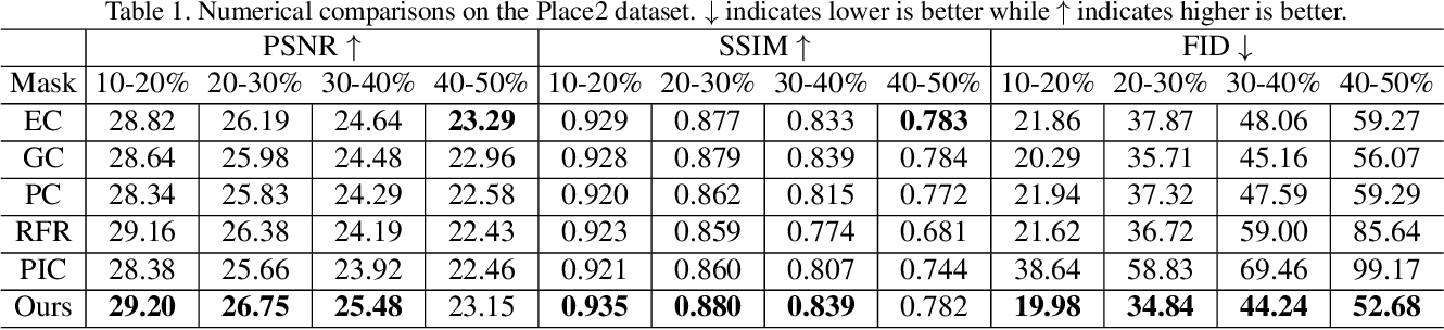 Figure 1 for PD-GAN: Probabilistic Diverse GAN for Image Inpainting