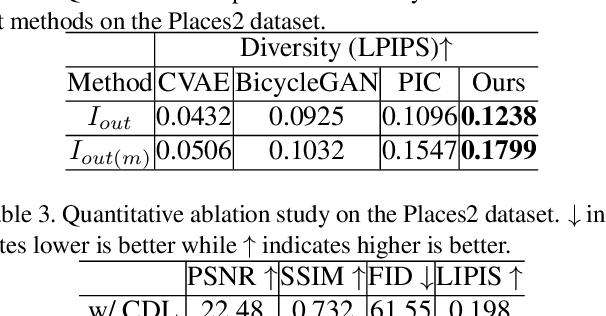 Figure 4 for PD-GAN: Probabilistic Diverse GAN for Image Inpainting