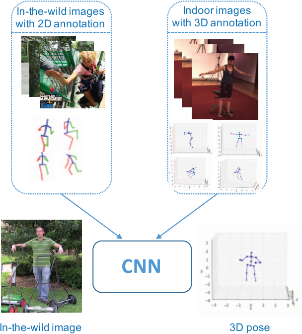Figure 1 for Towards 3D Human Pose Estimation in the Wild: a Weakly-supervised Approach