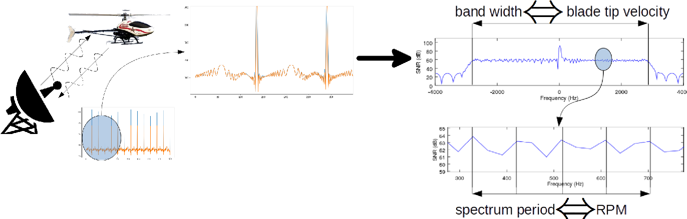 Figure 2 from Temporal Deep Learning for Drone Micro-Doppler