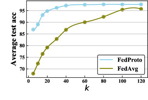 Figure 3 for FedProto: Federated Prototype Learning over Heterogeneous Devices
