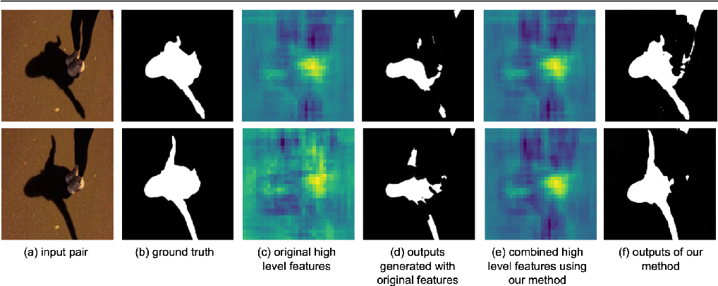 Figure 1 for Temporal Feature Warping for Video Shadow Detection