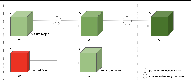 Figure 4 for Temporal Feature Warping for Video Shadow Detection
