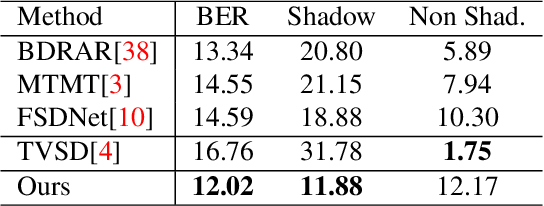 Figure 2 for Temporal Feature Warping for Video Shadow Detection