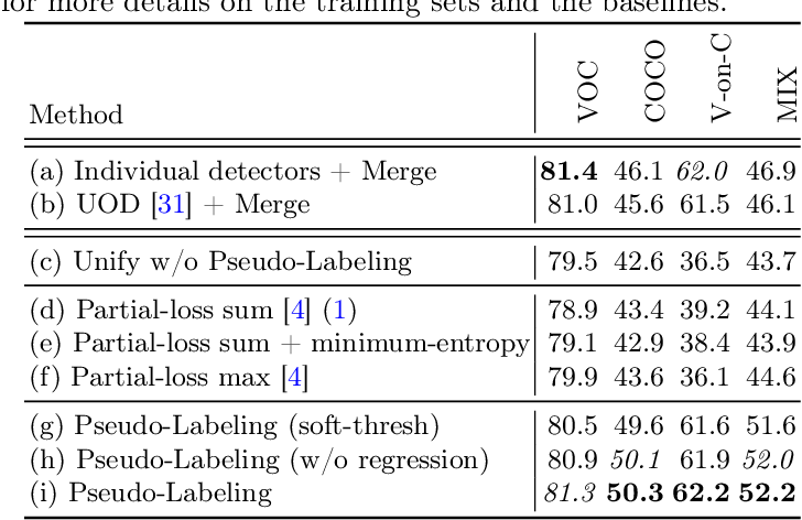 Figure 4 for Object Detection with a Unified Label Space from Multiple Datasets