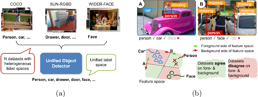 Figure 1 for Object Detection with a Unified Label Space from Multiple Datasets