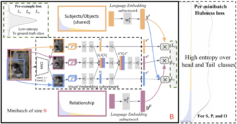 Figure 3 for Long-tail Visual Relationship Recognition with a Visiolinguistic Hubless Loss