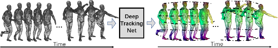 Figure 1 for DeepTracking-Net: 3D Tracking with Unsupervised Learning of Continuous Flow
