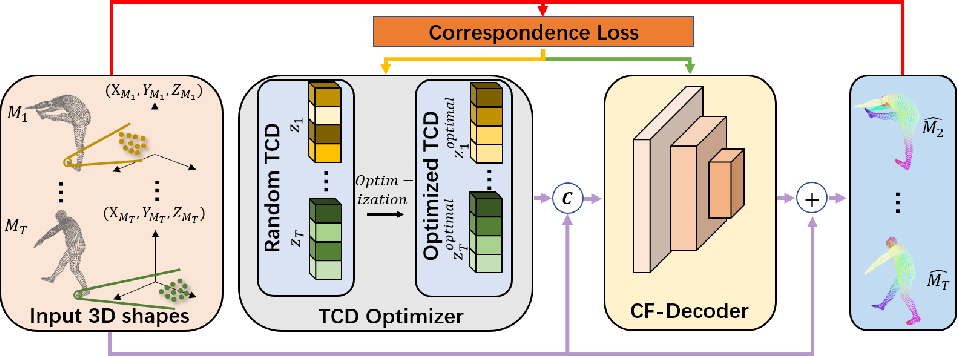 Figure 2 for DeepTracking-Net: 3D Tracking with Unsupervised Learning of Continuous Flow