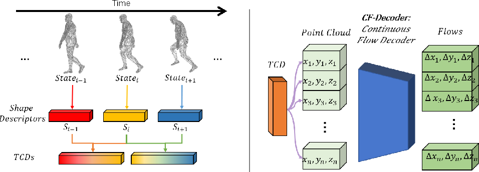 Figure 4 for DeepTracking-Net: 3D Tracking with Unsupervised Learning of Continuous Flow