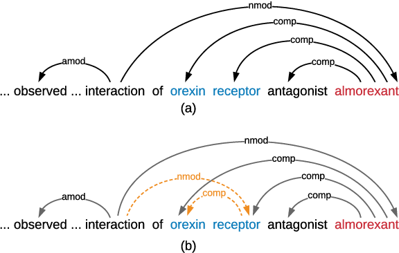 Figure 1 for Leveraging Dependency Forest for Neural Medical Relation Extraction