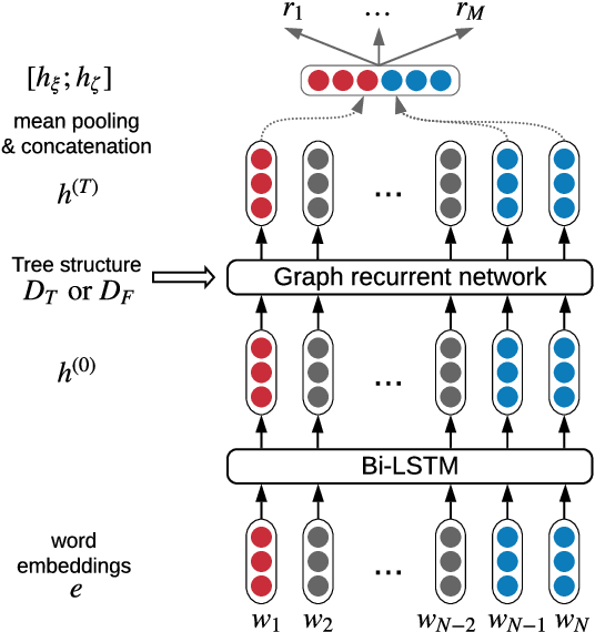 Figure 3 for Leveraging Dependency Forest for Neural Medical Relation Extraction