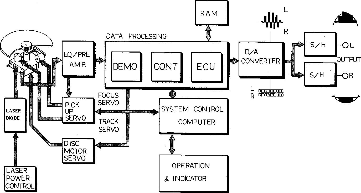 1 block diagram of the cd player