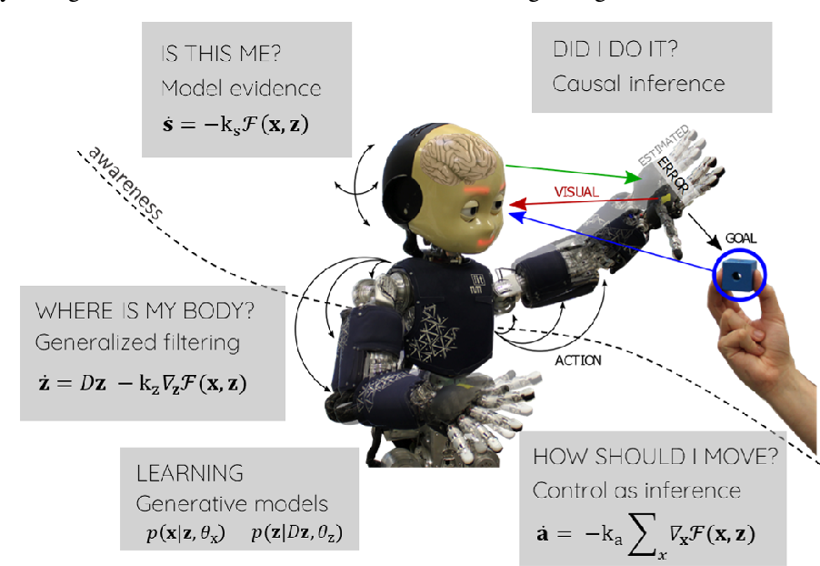 Figure 1 for Neuroscience-inspired perception-action in robotics: applying active inference for state estimation, control and self-perception