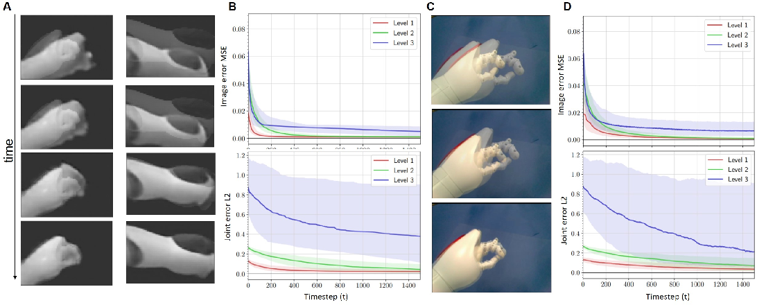 Figure 3 for Neuroscience-inspired perception-action in robotics: applying active inference for state estimation, control and self-perception