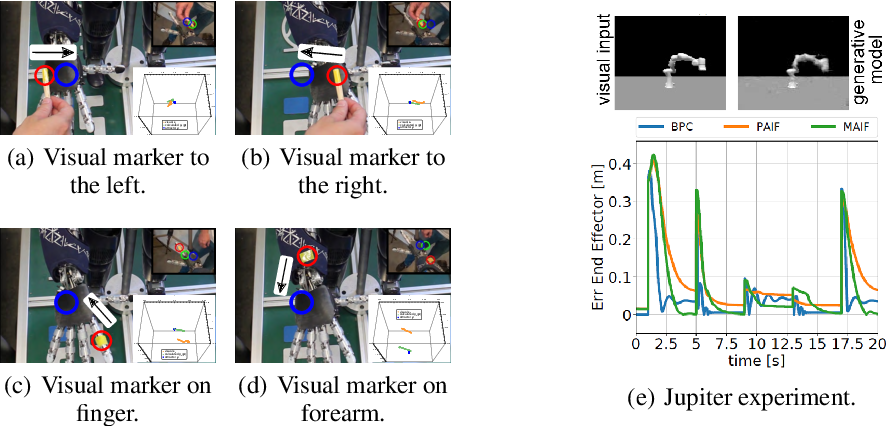 Figure 4 for Neuroscience-inspired perception-action in robotics: applying active inference for state estimation, control and self-perception