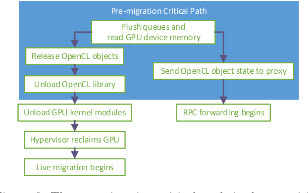 Crane: fast and migratable GPU passthrough for OpenCL applications