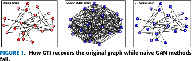 Figure 1 for Learning Graph Topological Features via GAN