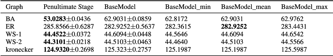 Figure 4 for Learning Graph Topological Features via GAN