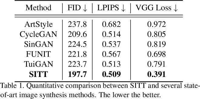Figure 2 for Single Image Texture Translation for Data Augmentation