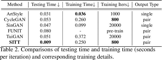 Figure 4 for Single Image Texture Translation for Data Augmentation