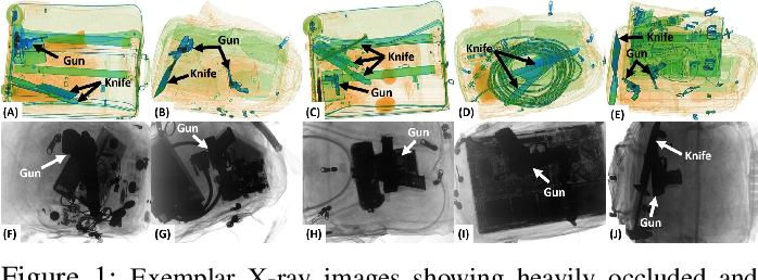Figure 1 for Cascaded Structure Tensor Framework for Robust Identification of Heavily Occluded Baggage Items from X-ray Scans