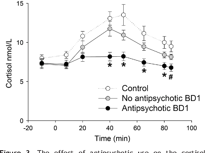 Figure 3 from Antipsychotic use is associated with a blunted
