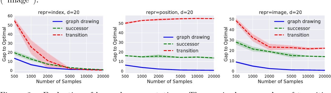 Figure 3 for The Laplacian in RL: Learning Representations with Efficient Approximations