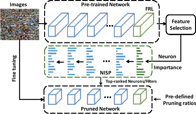 Figure 1 for NISP: Pruning Networks using Neuron Importance Score Propagation