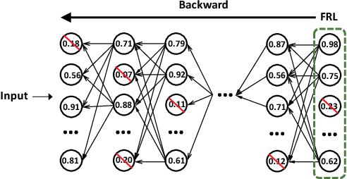 Figure 3 for NISP: Pruning Networks using Neuron Importance Score Propagation