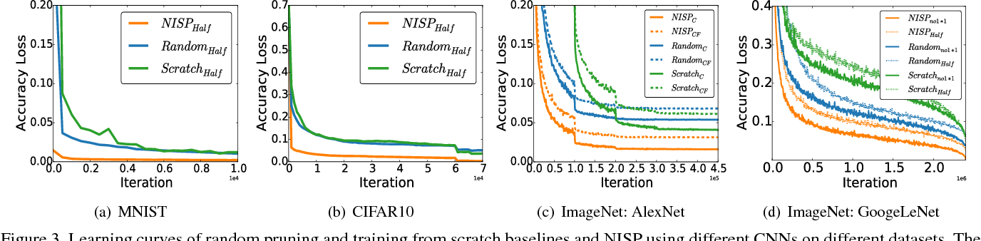 Figure 4 for NISP: Pruning Networks using Neuron Importance Score Propagation