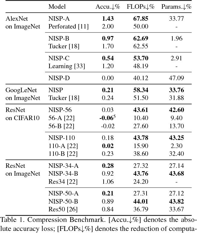 Figure 2 for NISP: Pruning Networks using Neuron Importance Score Propagation