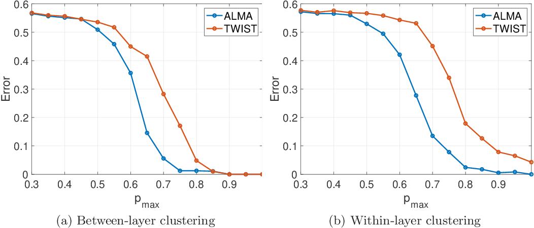 Figure 2 for ALMA: Alternating Minimization Algorithm for Clustering Mixture Multilayer Network