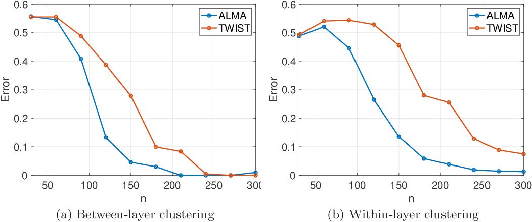 Figure 3 for ALMA: Alternating Minimization Algorithm for Clustering Mixture Multilayer Network