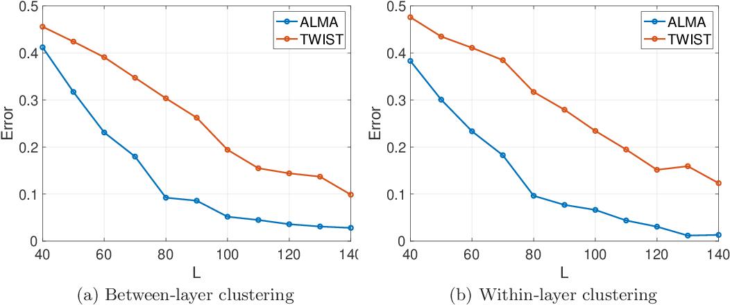 Figure 4 for ALMA: Alternating Minimization Algorithm for Clustering Mixture Multilayer Network